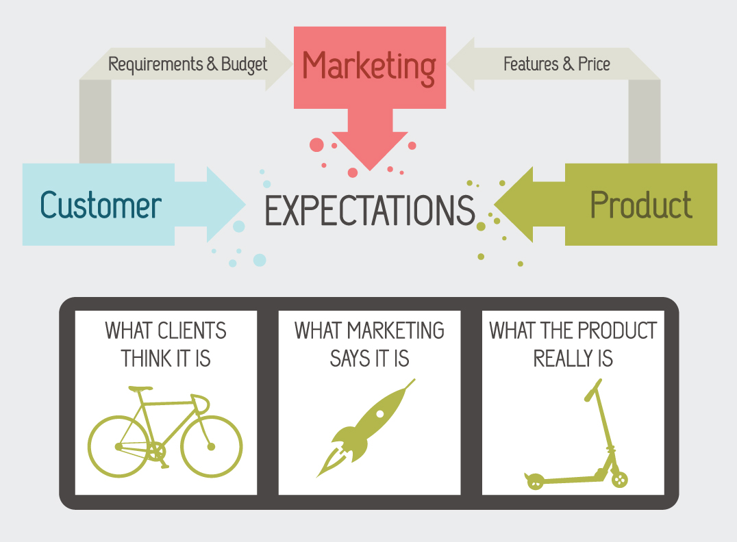 Marketing Setting Expectations