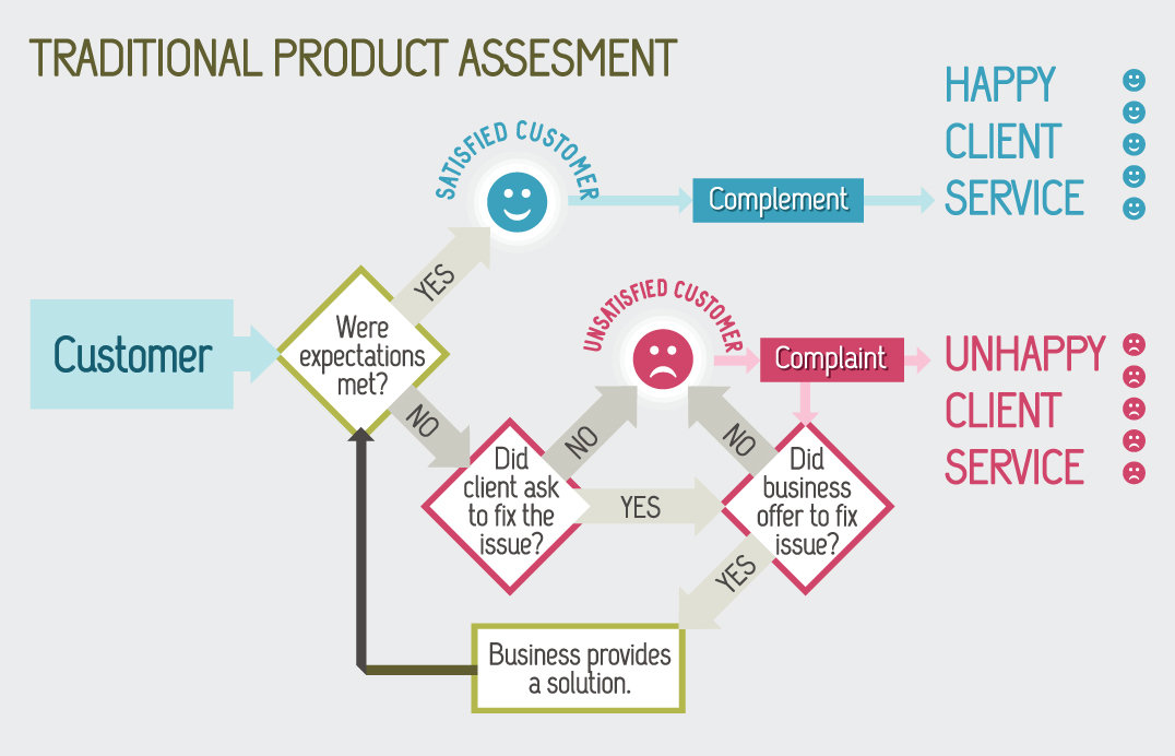 Traditional Product Assessment